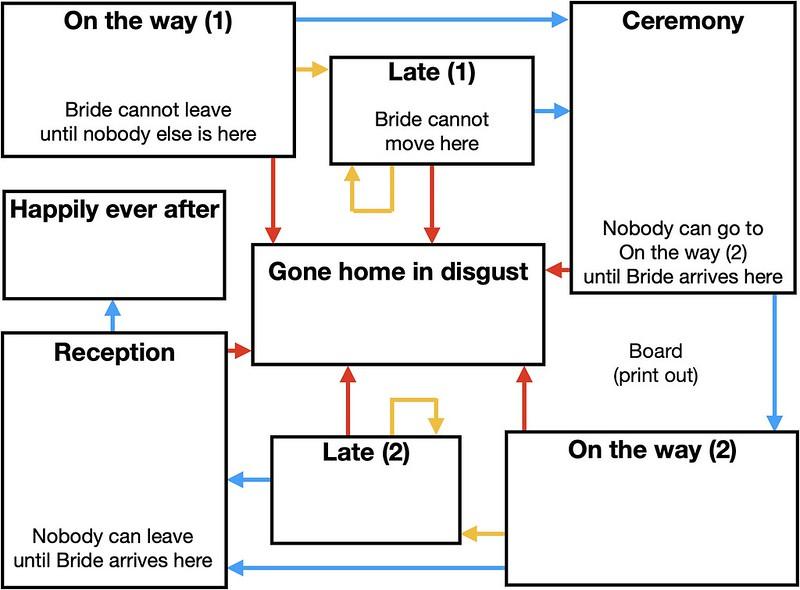 Ruin the Wedding game board