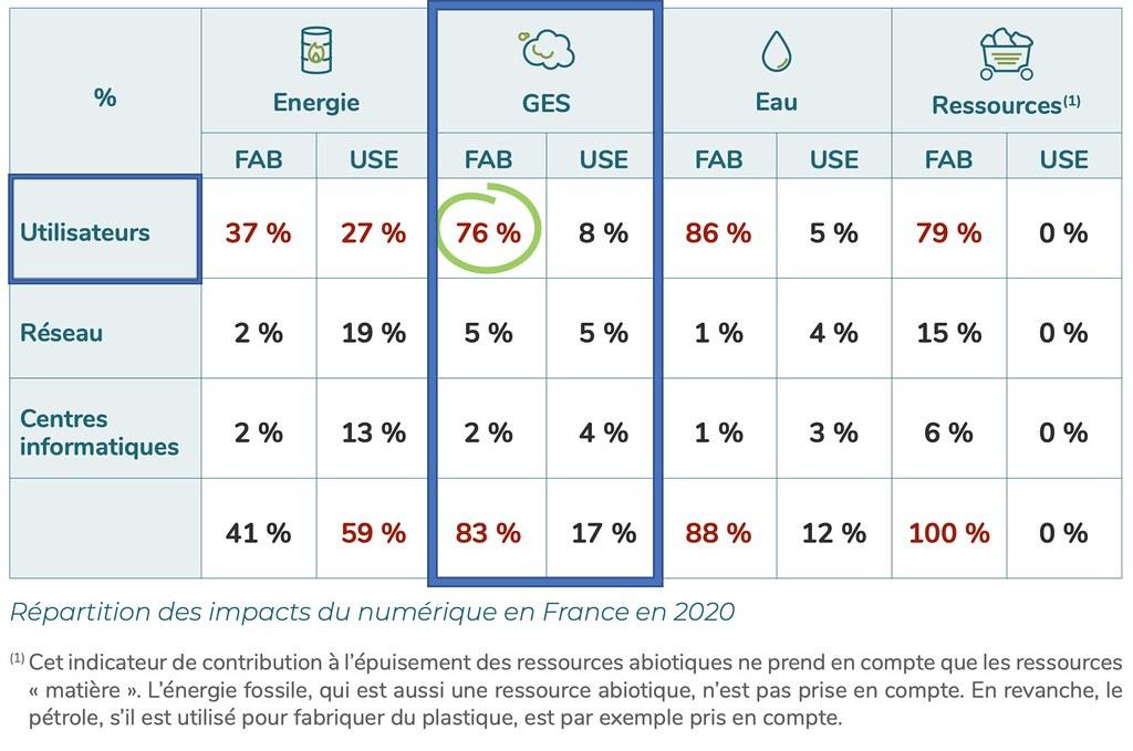 Répartition des impacts du numérique en France en 2020