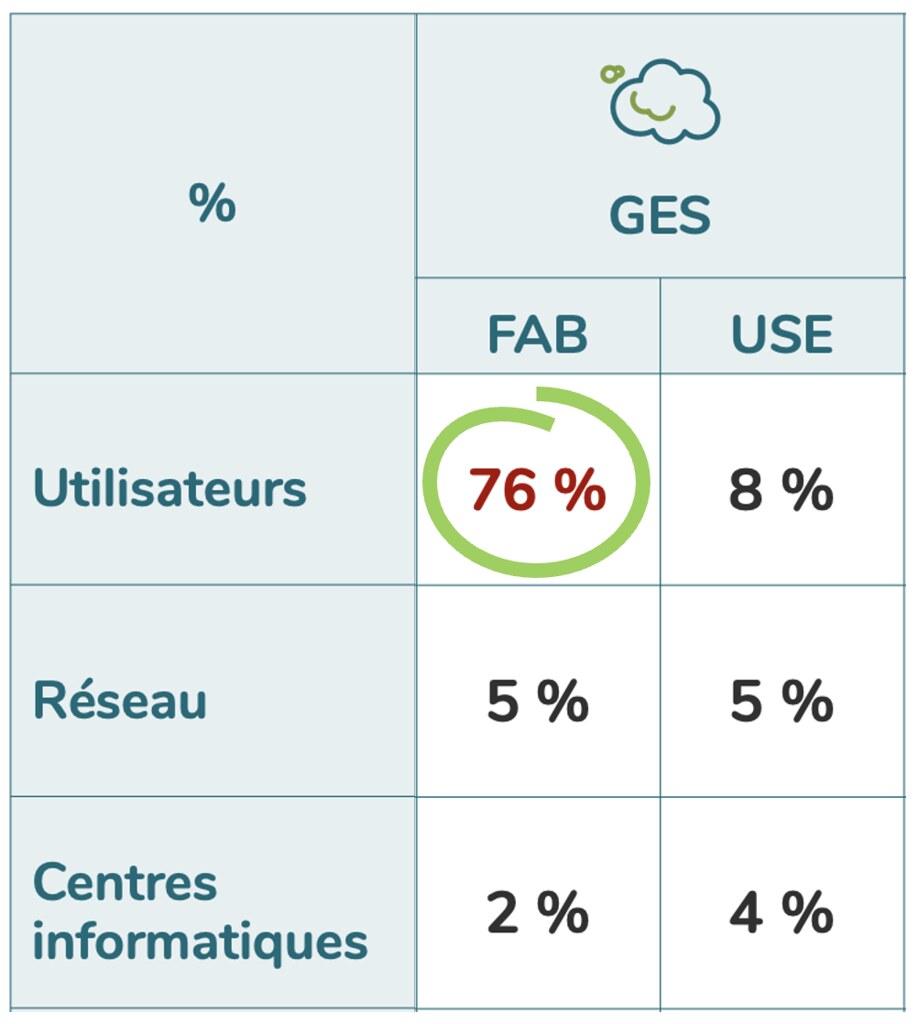 Répartitien par tiers des impacts en GES du numérique en France en 2020