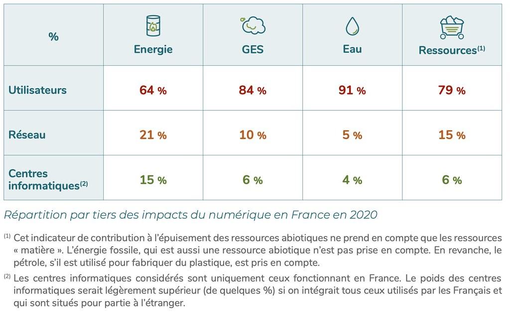 Répartition par tiers des impacts du numérique en France en 2020