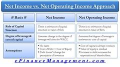 Net Income (NI) vs. Net Operating Income (NOI) Approach
