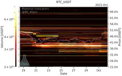 Bitcoin investors 'no longer fearful' u2014 watch this BTC price level next