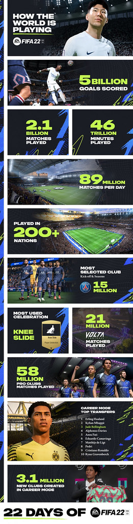 Celebrate 22 Days of FIFA 22 as the game cements its place as the world's most popular sports game.