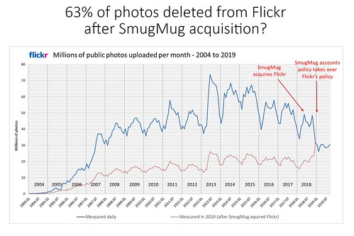 Flickr may have lost 63% of its photos after being acquired by SmugMug (updated Oct. 2019).