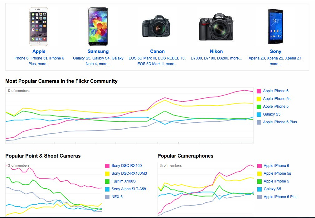 A Major Change In Flickr Users' Most Popular Cameras Has O… | Flickr