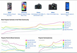 A Major Change In Flickr Users' Most Popular Cameras Has Occurred! Flickr's Charts Need Changes To Regain Lost Usefulness