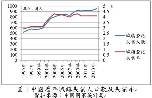 圖1.中國歷年城鎮失業人口數及失業率