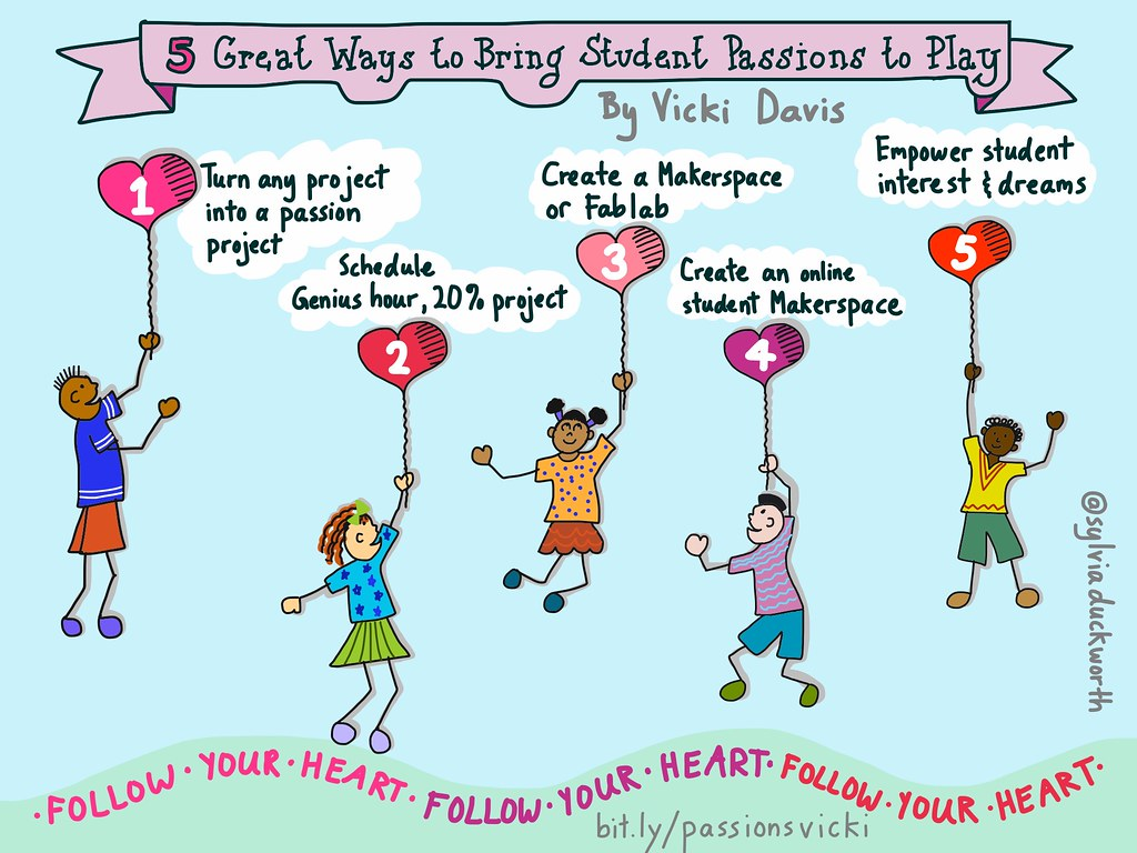 ... 5 Great Ways to Bring Student Passions to Play - by sylviaduckworth
