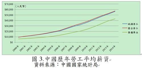 圖3.中國歷年勞工平均薪資