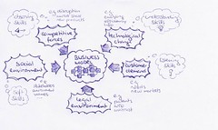 Environmental Forces - influencing competitive strategies and business models   by Alex Osterwalder