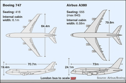 B747 vs A380