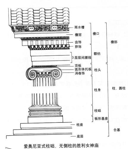 爱奥尼亚式柱