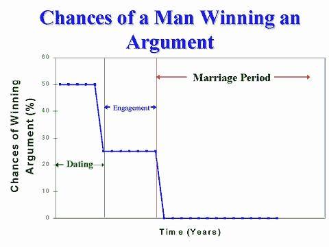 Chances of a man winning an argument