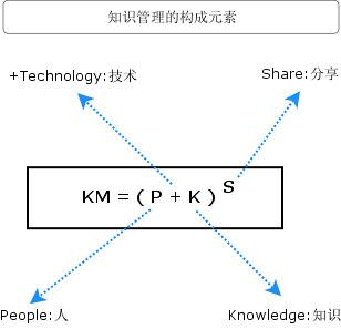 知识管理的构成元素