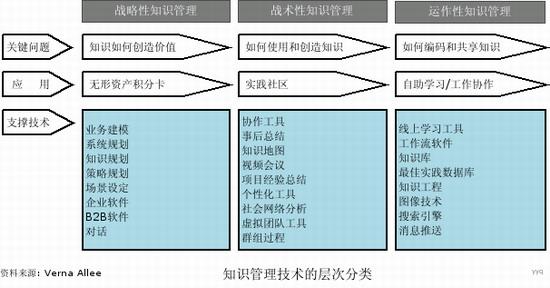 知识管理技术的层次分类