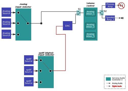 Audio Flow Diagram  Single Amp Speakers