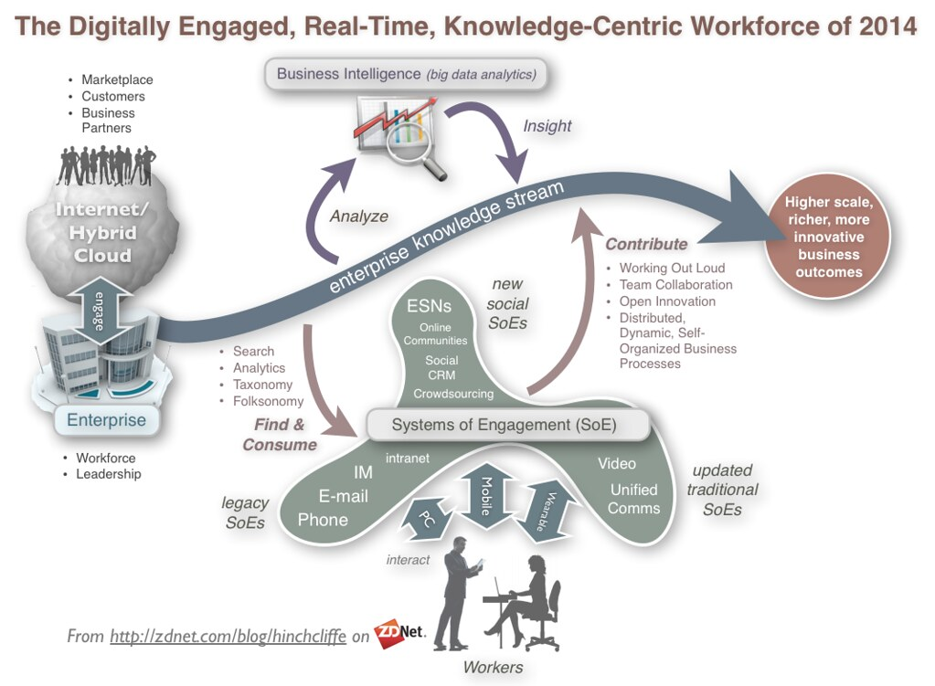 ... The Modern Digital Workforce: Engaged with Knowledge Flows and Each Other - by Dion Hinchcliffe