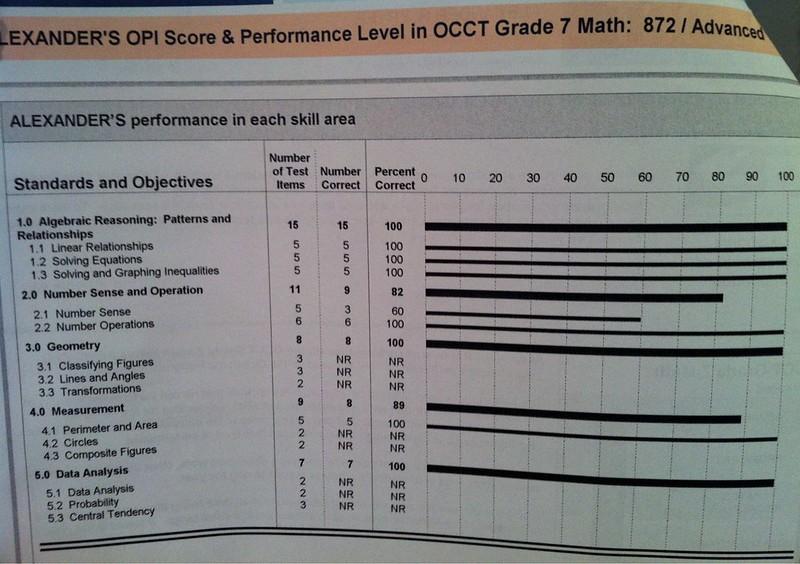 OCCT Math Test Results (2)