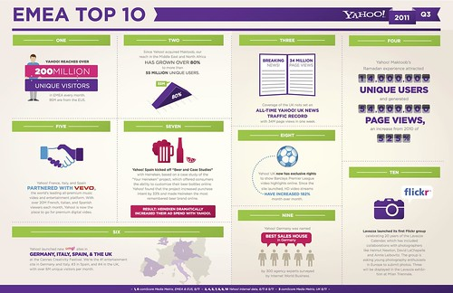 INFOGRAPHIC: Yahoo! in the Europe, the Middle East and Africa | by Yahoo Inc