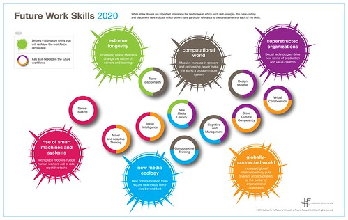 PDF: Report analyzes the skills workers should be strong on to succeed   by joe.ross