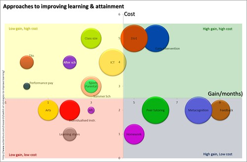Approaches to learning improvement chart | by IaninSheffield