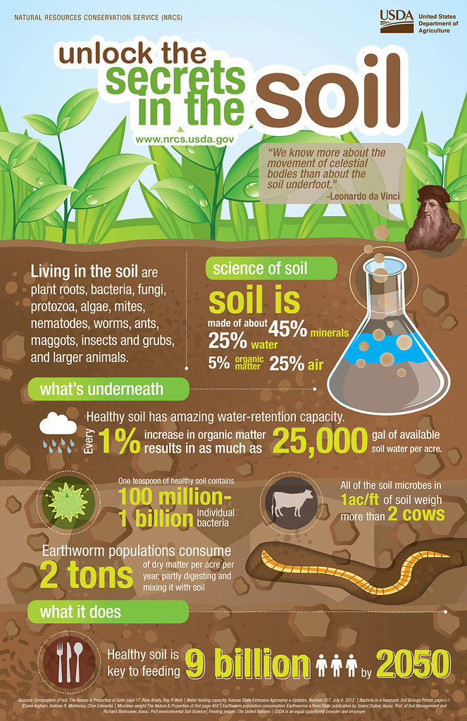 Unlock the Secrets of the Soil - A Campaign of the Natural