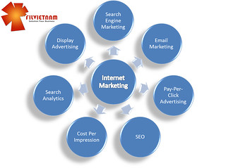 Solution Your Business | by VinaInternet.Com