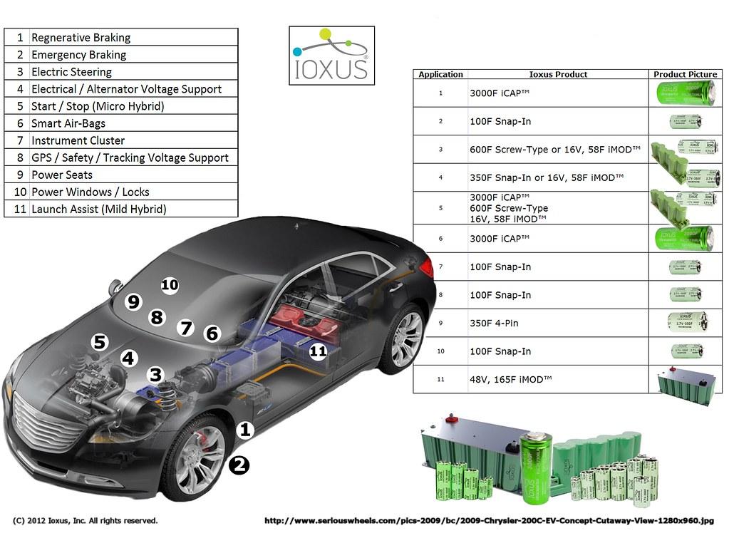 Ultracapacitor applications in EVs   Ioxus   Flickr