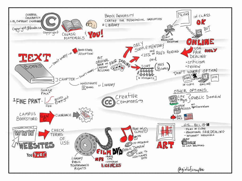 Copyright, Course Materials and YOU!