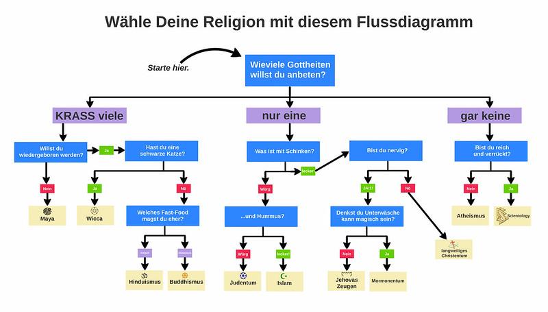 Wähle deine Religion mit diesem Flussdiagramm