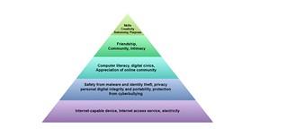 Digital Hierarchy of Needs | by subatomicdoc