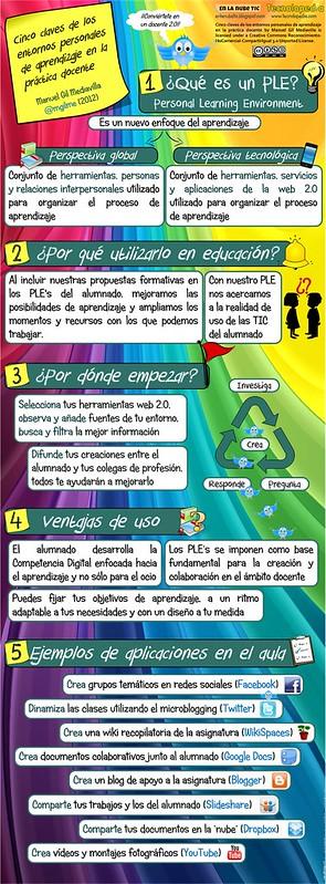 Cinco claves de los entornos personales de aprendizaje (PLE's) aplicados a la docencia (Medium Quality)