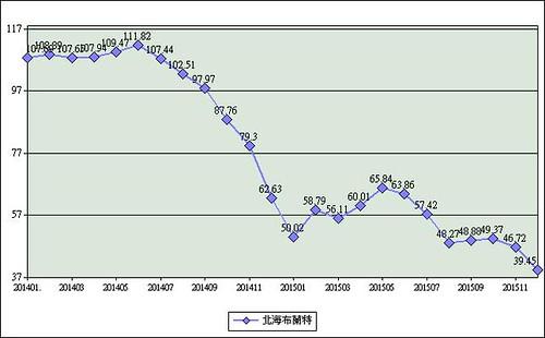 圖05北海布蘭特原油價格(2014年1月~2015年12月) 資料來源:經濟部能源局