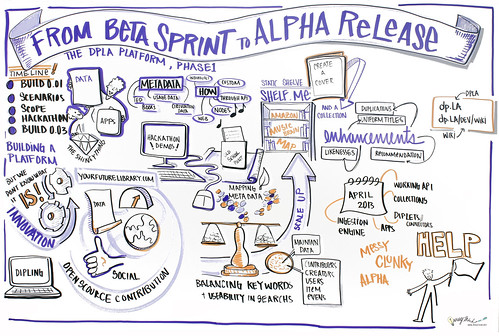 Session 4: From Beta Sprint to Alpha Release: The DPLA Platform, Phase I | by Digital Public Library of America