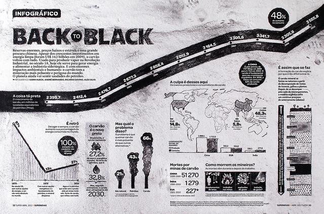 Infográfico // Carvão Mineral