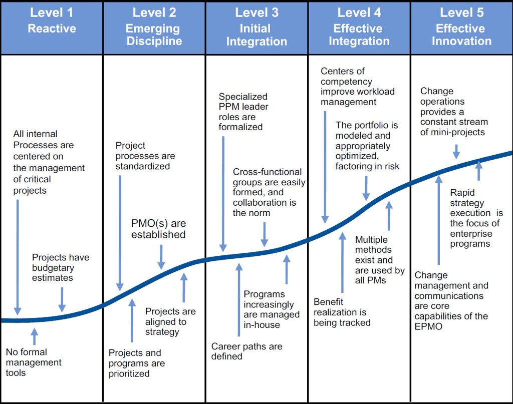 Five Progressive Levels Of The Gartner Ppm Maturity Model