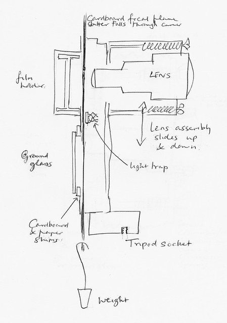 The F1 camera, rear, design