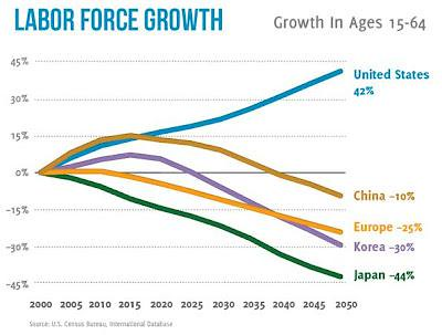 Labour force growth, 2000-2050