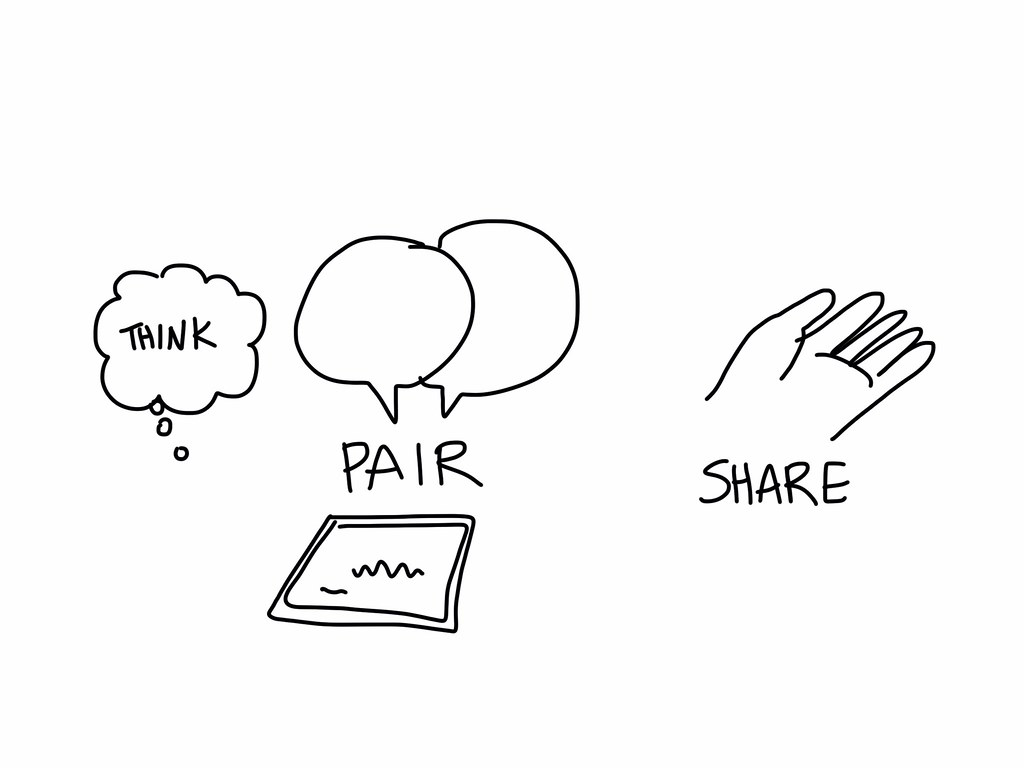 Image result for think pair share
