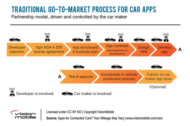 VisionMobile - 'Apps for connected cars? Your mileage may vary' report
