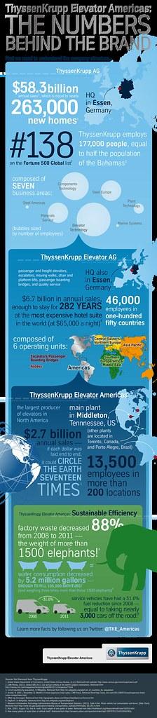 ThyssenKrupp Elevator Americas: The Numbers Behind the Bra… | Flickr