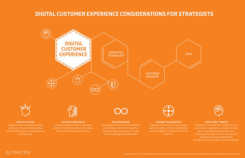 Figure 6: Element 2 - Digital Customer Experience (DCX) | by Altimeter, a Prophet Company