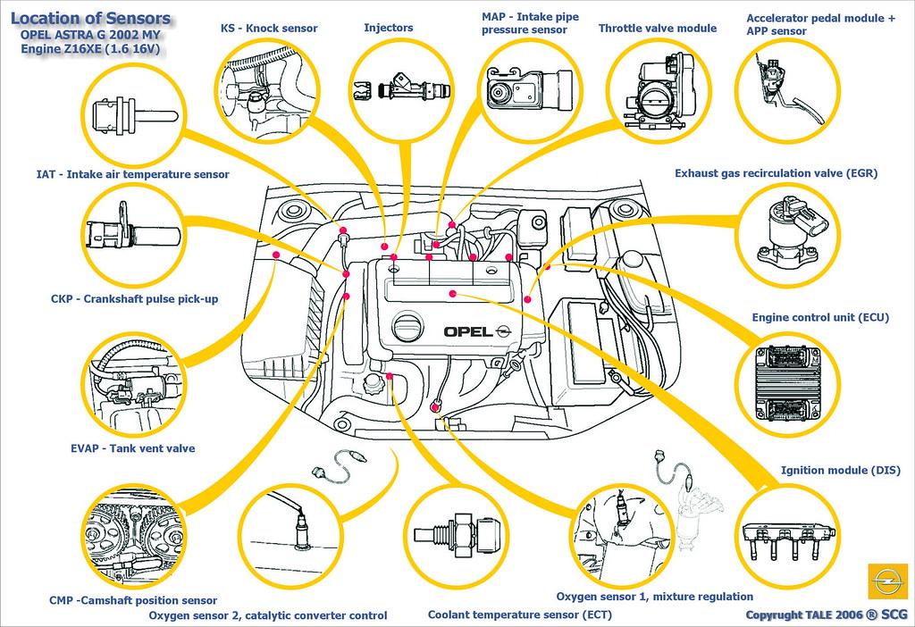 OPEL ASTRA G - Overview of sensors | Matt Worthington | Flickr