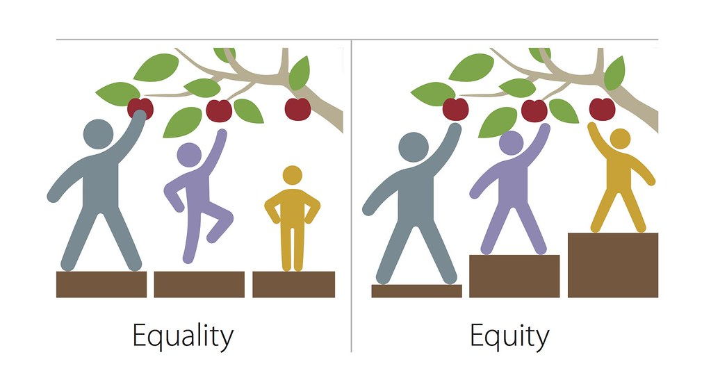 Comparing equality vs equity using people trying to get apples