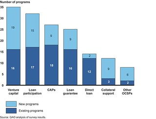 Figure 3: Planned Number and Type of New and Existing Prog… - Flickr