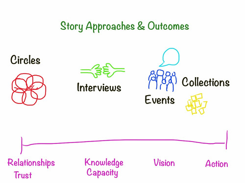 Approaches & Outcomes | by bgblogging