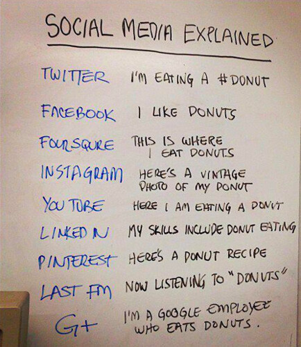 Social Media Explained (with Donuts) | by ChrisL_AK
