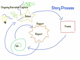 Story process | by bgblogging