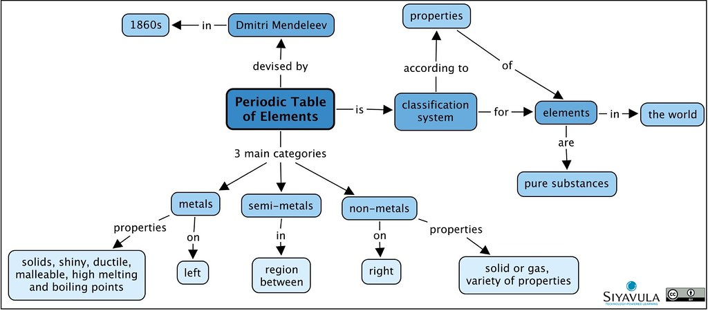 Gr 7 Ch 4 Periodic Table A Summary Concept Map Of The