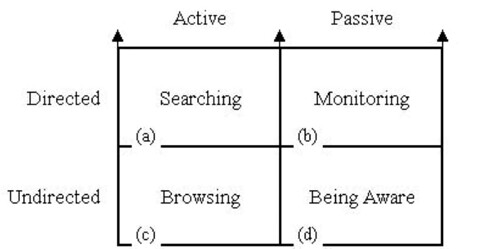 Modes of Information Seeking (Marcia Bates) | by Peter Morville